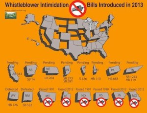 Status of US Ag Gag Laws